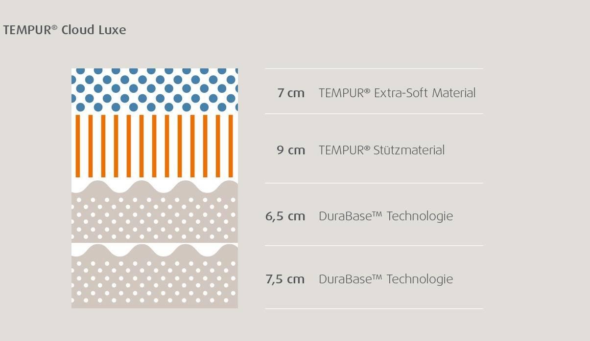 Querschnitt TEMPUR Cloud Luxe Matratze | Boxspringbetten-Dortmund