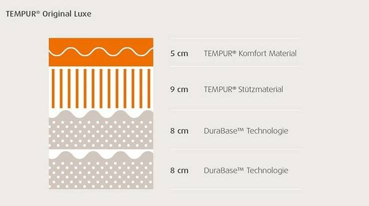 Querschnitt TEMPUR Original Luxe Matratze | Boxspringbetten-Dortmund